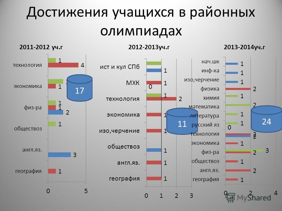 Достижения учащихся в районних олимпиадах 2011-2012 уч.г 2012-2013 уч.г 2013-2014 уч.г