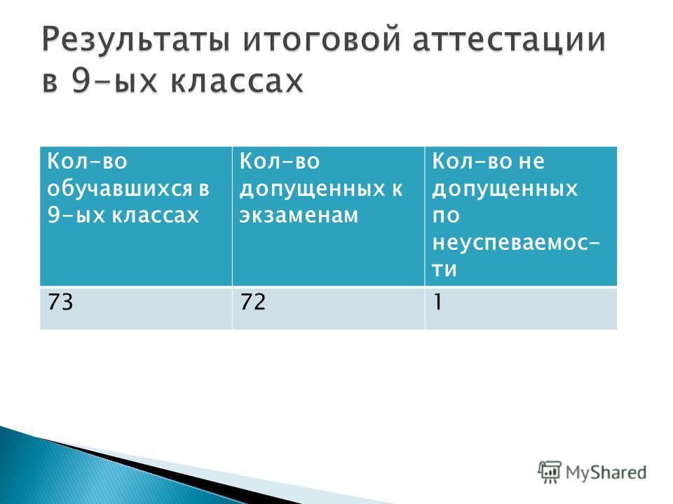 Кол-во обучавшихся в 9-ых классах Кол-во допущенних к экзаменам Кол-во не допущенних по неуспехваемости 73721