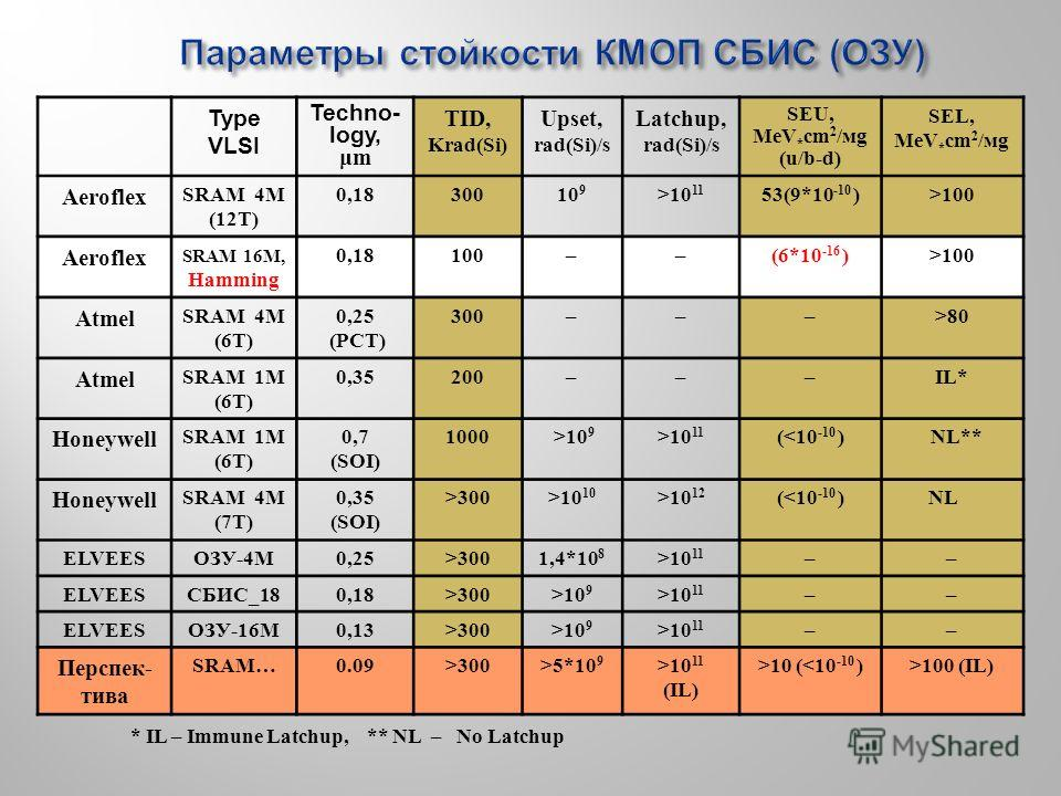 Параметры стойкости КМОП СБИС ( ОЗУ ) * IL – Immune Latchup, ** NL – No Latchup Type VLSI Techno- logy, μm TID, Krad(Si) Upset, rad(Si)/s Latchup, rad(Si)/s SEU, МeV * см 2 /мм (u/b-d) SEL, МeV * см 2 /мм Aeroflex SRAM 4М (12T) 0,1830010 9 >10 11 53(