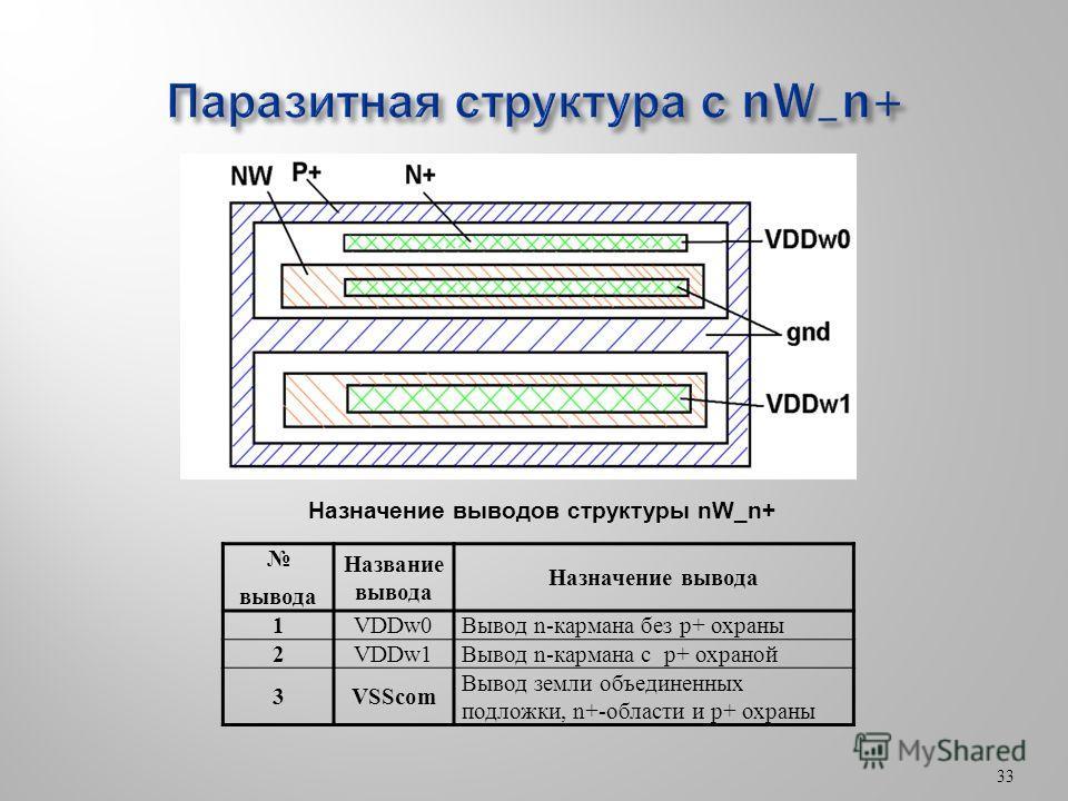 33 вывода Название вывода Назначение вывода 1VDDw0Вывод n-кармана без p+ охраны 2VDDw1Вывод n-кармана с p+ охраной 3VSScom Вывод земли объединенных подложки, n+-области и p+ охраны Назначение выводов структуры nW_n+
