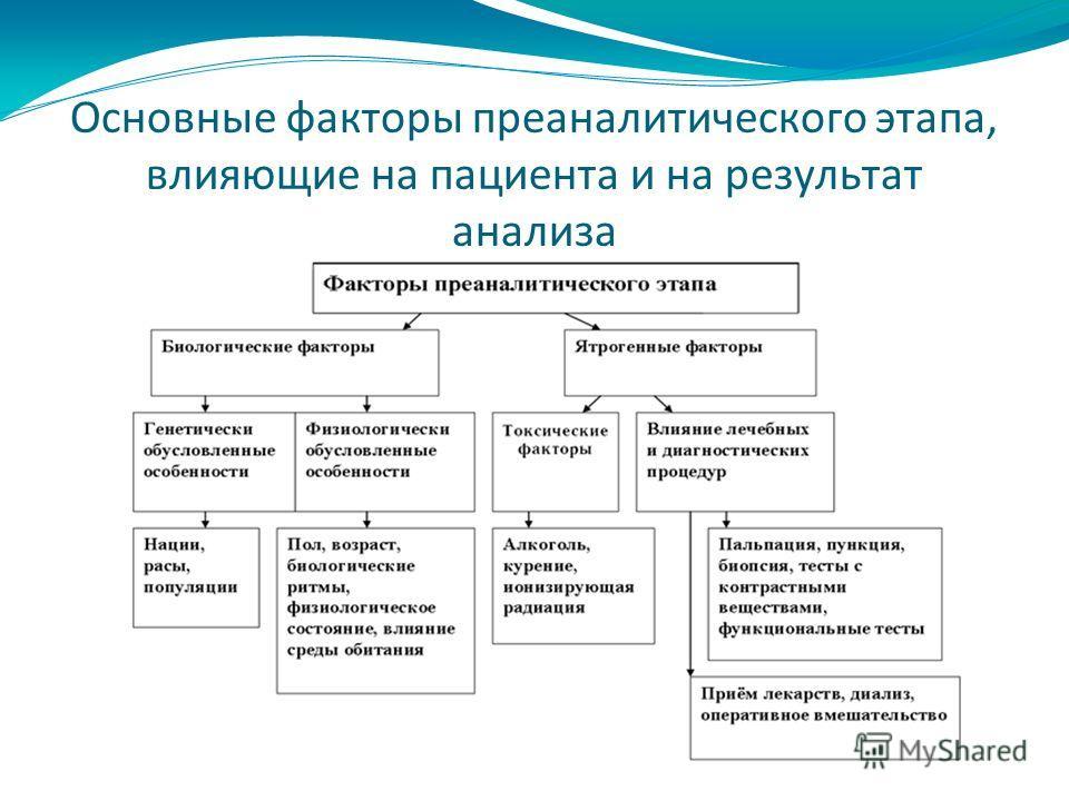 Основные факторы преаналитического этапа, влияющие на пациента и на результат анализа