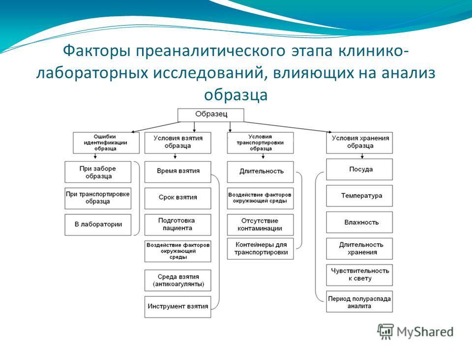 Факторы преаналитического этапа клинико- лабораторных исследований, влияющих на анализ образца