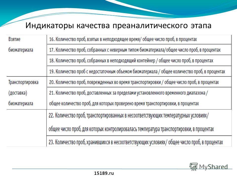 Индикаторы качества преаналитического этапа 15189.ru