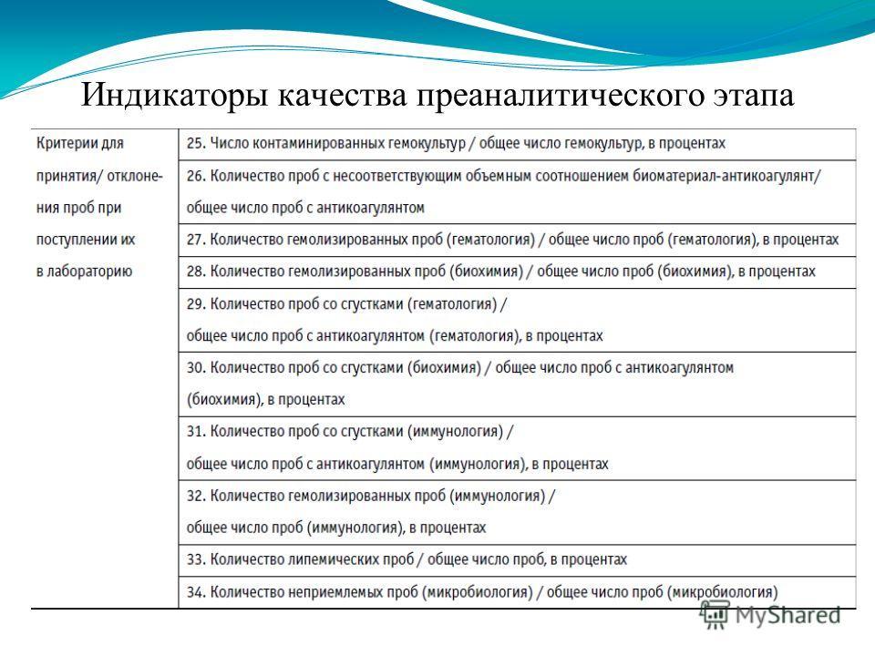 Индикаторы качества преаналитического этапа