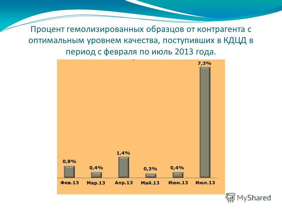 Процент гемолизированных образцов от контрагента с оптимальным уровнем качества, поступивших в КДЦД в период с февраля по июль 2013 года.