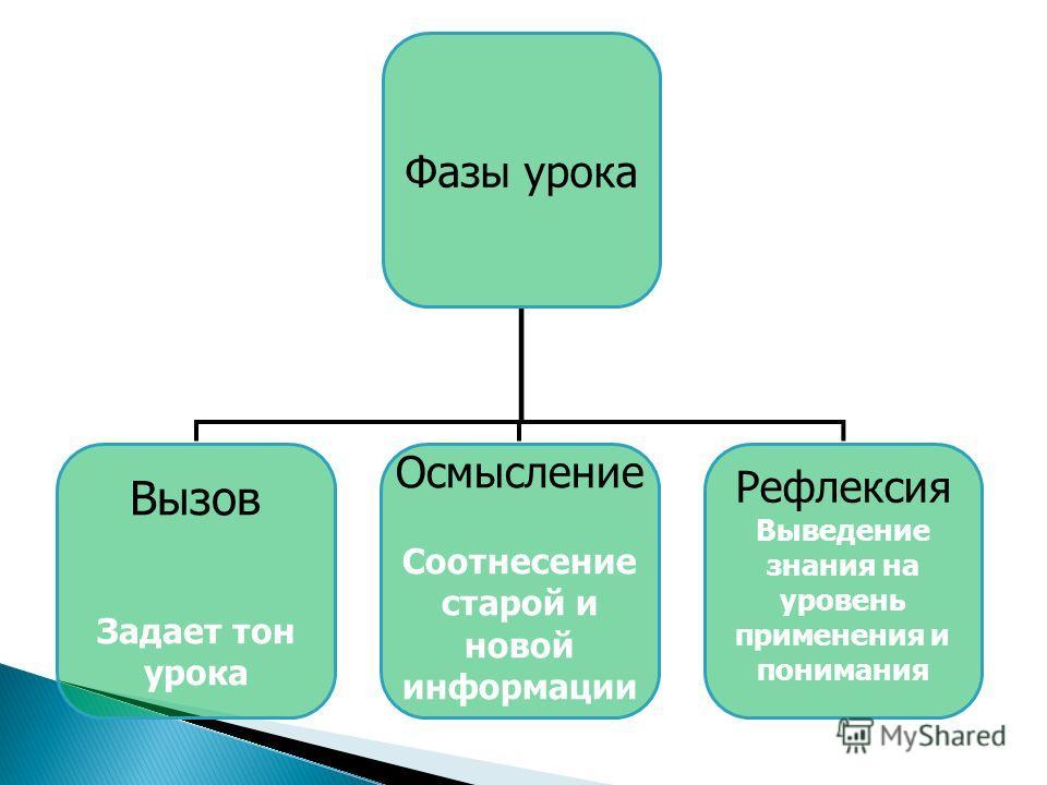 Фазы урока Вызов Задает тон урока Осмысление Соотнесение старой и новой информации Рефлексия Выведение знания на уровень применения и понимания