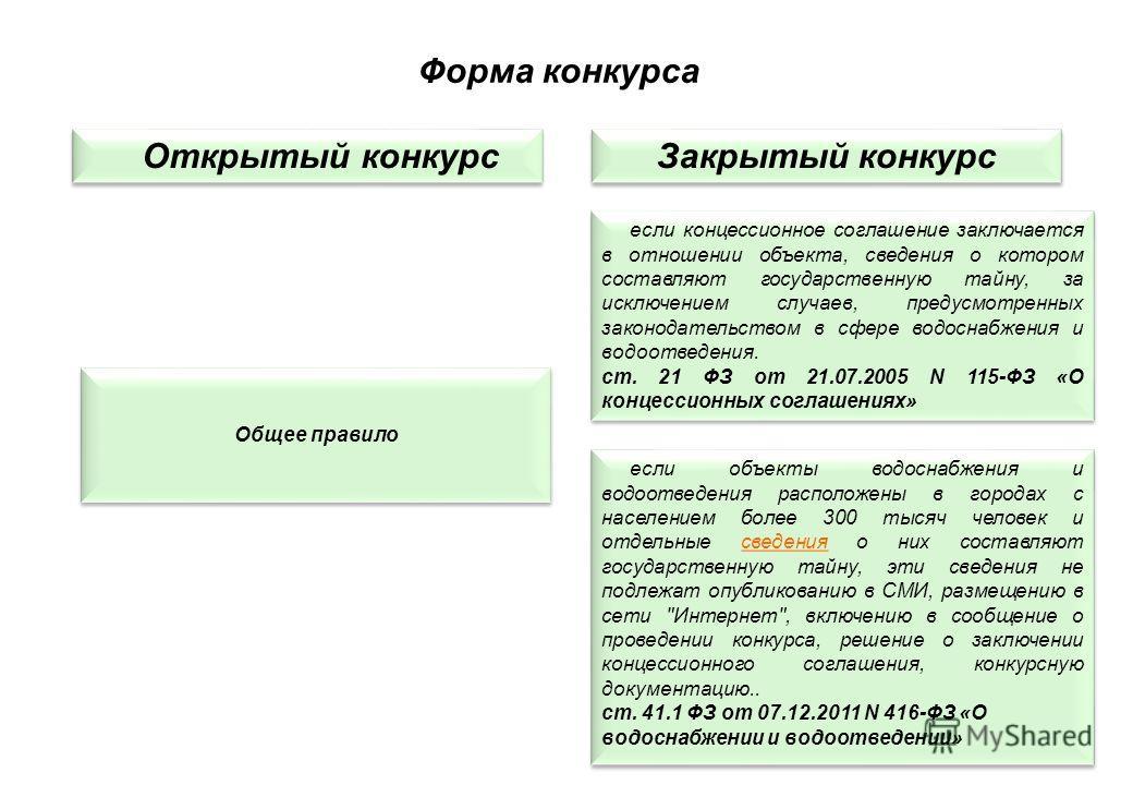 Форма конкурса Открытый конкурс Закрытый конкурс Общее правило Общее правило если концессионное соглашение заключается в отношении объекта, сведения о котором составляют государственную тайну, за исключением случаев, предусмотренных законодательством