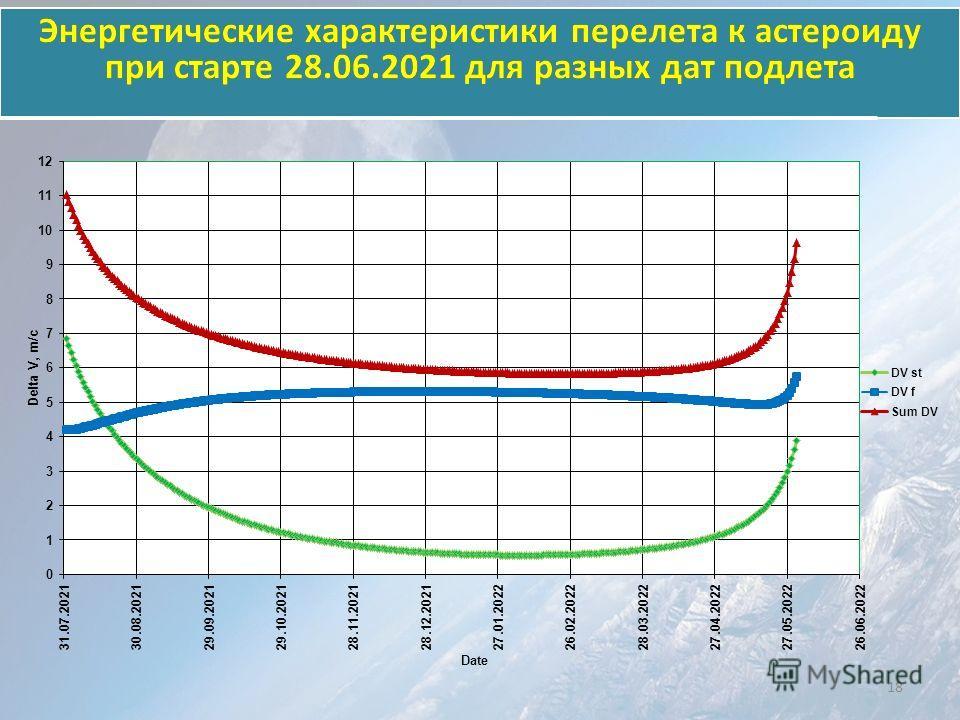 Энергетические характеристики перелета к астероиду при старте 28.06.2021 для разных дат подлета 18