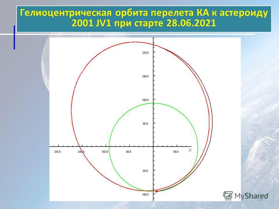 Гелиоцентрическая орбита перелета КА к астероиду 2001 JV1 при старте 28.06.2021 21