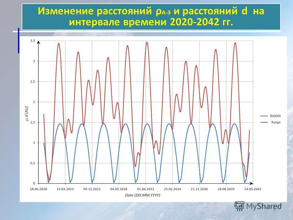 Изменение расстояний ρ А-З и расстояний d на интервале времени 2020-2042 гг. 9