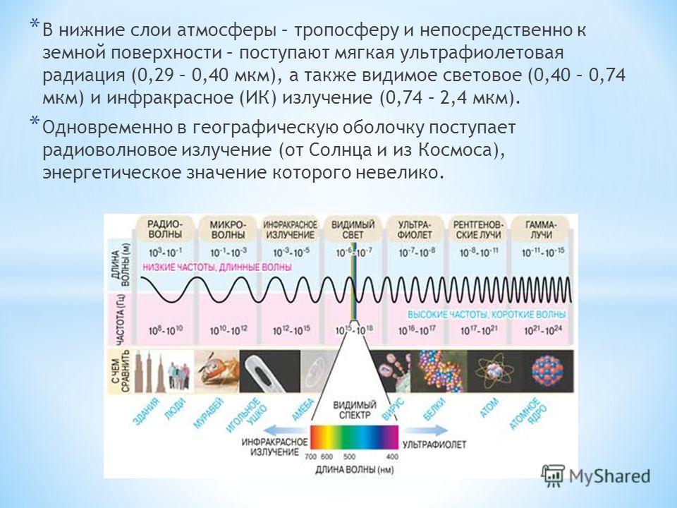 * В нижние слои атмосферы – тропосферу и непосредственно к земной поверхности – поступают мягкая ультрафиолетовая радиация (0,29 – 0,40 мкм), а также видимое световое (0,40 – 0,74 мкм) и инфракрасное (ИК) излучение (0,74 – 2,4 мкм). * Одновременно в