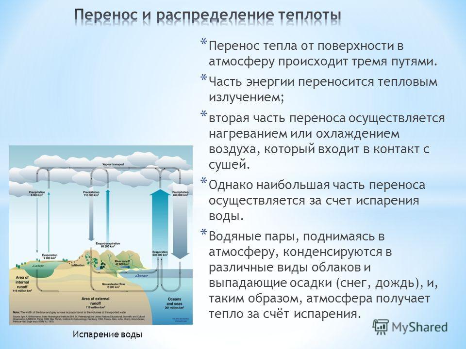 * Перенос тепла от поверхности в атмосферу происходит тремя путями. * Часть энергии переносится тепловым излучением; * вторая часть переноса осуществляется нагреванием или охлаждением воздуха, который входит в контакт с сушей. * Однако наибольшая час