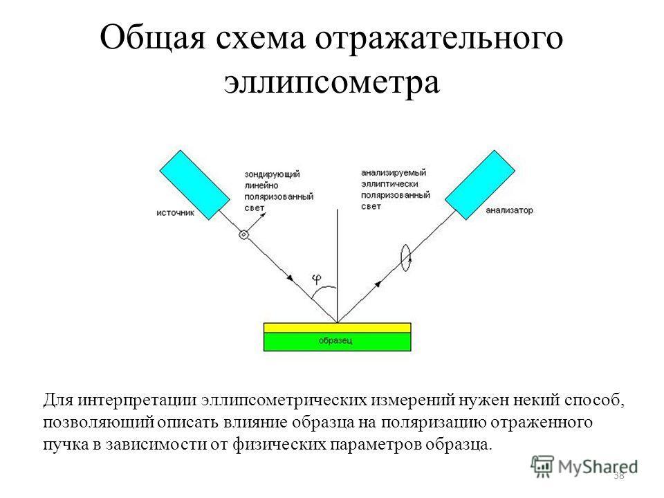 Общая схема отражательного эллипсометра Для интерпретации эллипсометрических измерений нужен некий способ, позволяющий описать влияние образца на поляризацию отраженного пучка в зависимости от физических параметров образца. 38