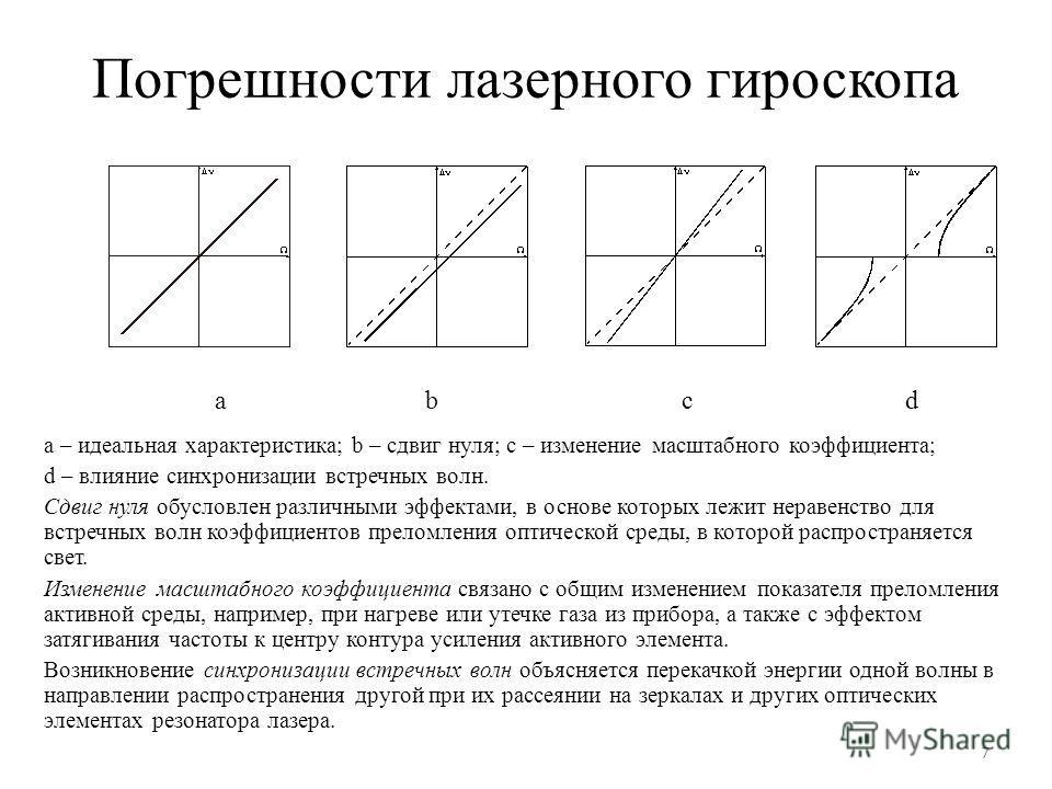 Погрешности лазерного гироскопа a – идеальная характеристика; b – сдвиг нуля; с – изменение масштабного коэффициента; d – влияние синхронизации встречных волн. Сдвиг нуля обусловлен различными эффектами, в основе которых лежит неравенство для встречн