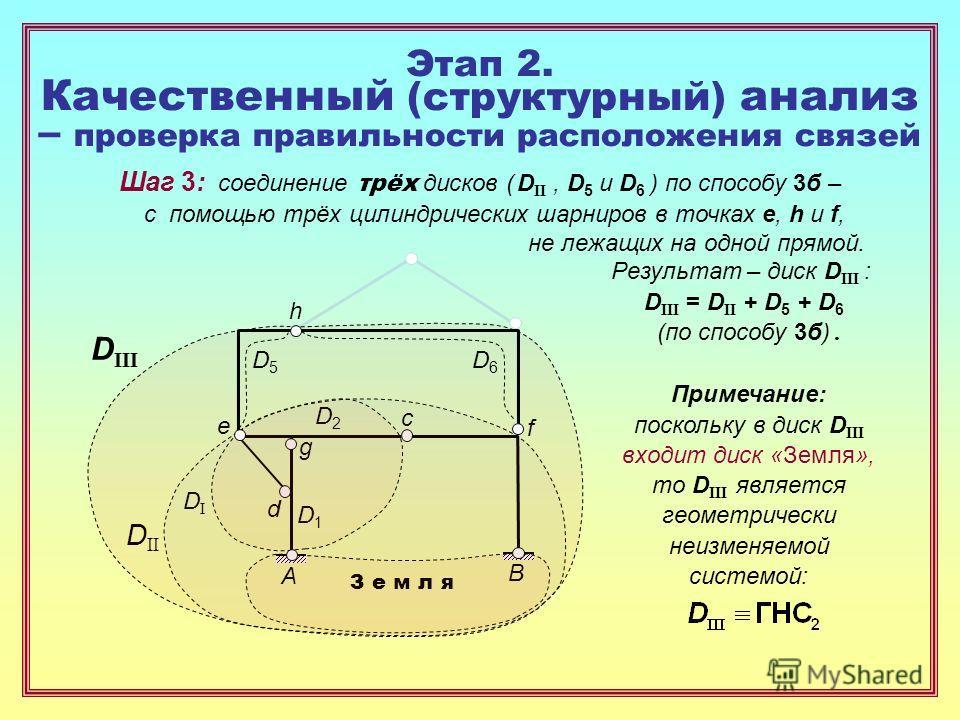 Этап 2. Качественный (структурный) анализ – проверка правильности расположения связей D1D1 D2D2 g d e DIDI Шаг 3: соединение трёх дисков ( D II, D 5 и D 6 ) по способу 3 б – с помощью трёх цилиндрических шарниров в точках e, h и f, не лежащих на одно