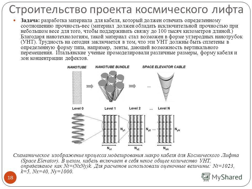Строительство проекта космического лифта Задача: разработка материала для кабеля, который должен отвечать определенному соотношению прочность-вес (материал должен обладать исключительной прочностью при небольшом весе для того, чтобы поддерживать связ