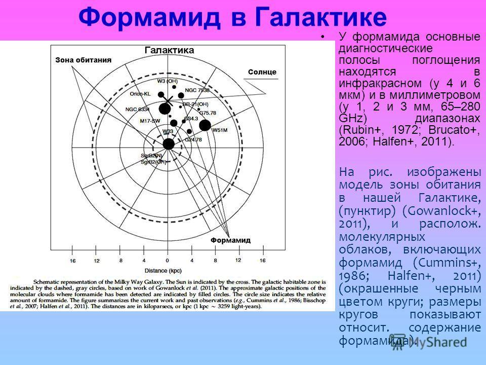 Формамид в Галактике У формамида основные диагностические полосы поглощения находятся в инфракрасном (у 4 и 6 мкм) и в миллиметровом (у 1, 2 и 3 мм, 65–280 GHz) диапазонах (Rubin+, 1972; Brucato+, 2006; Halfen+, 2011). На рис. изображены модель зоны