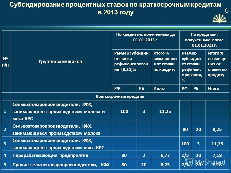 Субсидирование процентных ставок по краткосрочным кредитам в 2013 году п/п Группы заемщиков По кредитам, полученным до 01.01.2013 г. По кредитам, полученным после 01.01.2013 г. Размер субсидии от ставки рефинансирован ия, (8,25)% Итого % возмещения о