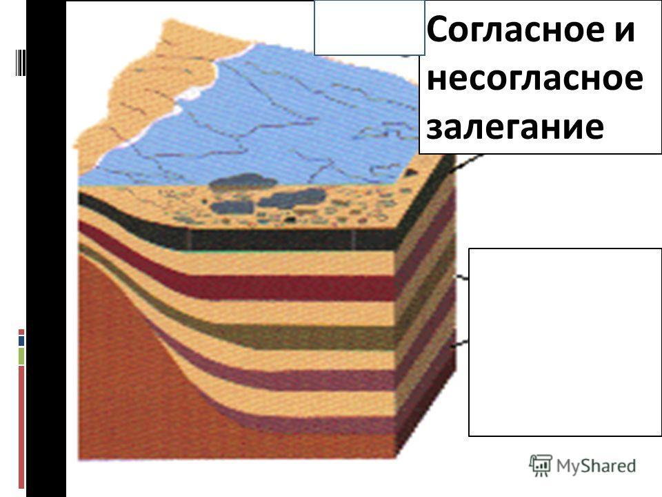 Структурка геологам-2014-л 2 38 Согласное и несогласное залегание