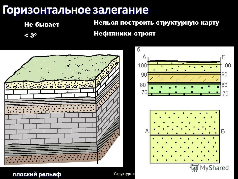 Структурка геологам-2014-л 2 52 Горизонтальное залегание плоский рельеф Не бывает < 3º Нельзя построить структурную карту Нефтяники строят