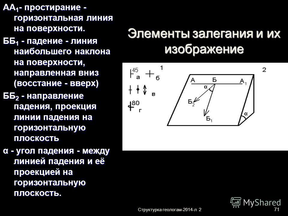 Структурка геологам-2014-л 2 71 Элементы залегания и их изображение АА 1 - простирание - горизонтальная линия на поверхности. ББ 1 - падение - линия наибольшего наклона на поверхности, направленная вниз (восстание - вверх) ББ 2 - направление падения,