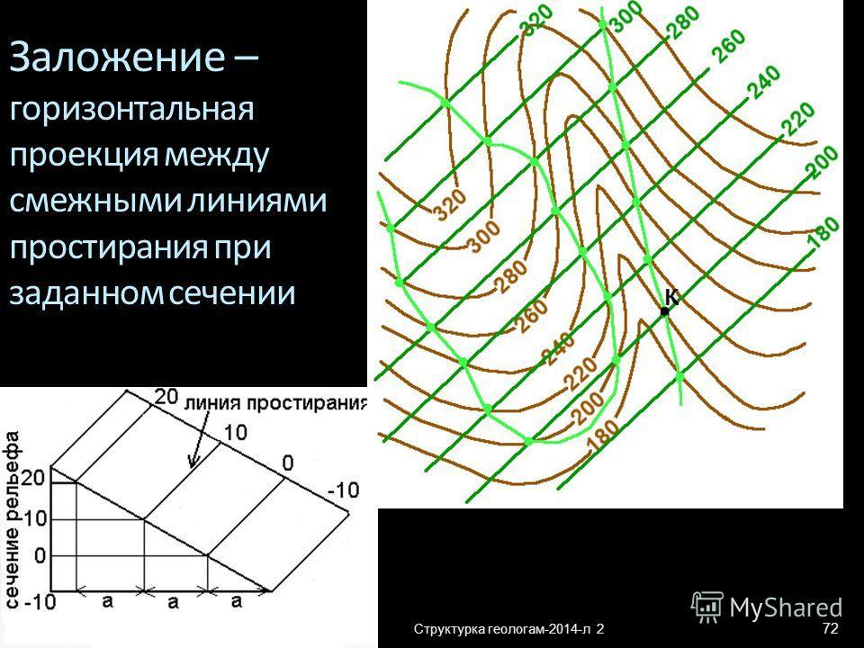 Структурка геологам-2014-л 2 72 Заложение – горизонтальная проекция между смежными линиями простирания при заданном сечении