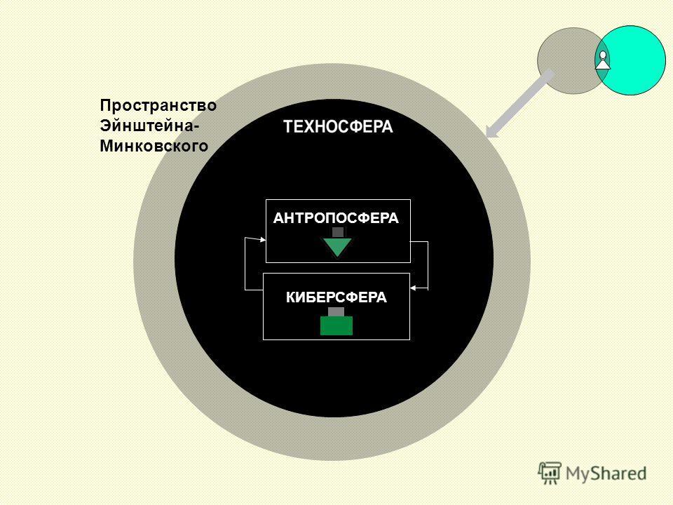 АНТРОПОСФЕРА КИБЕРСФЕРА Пространство Эйнштейна- Минковского