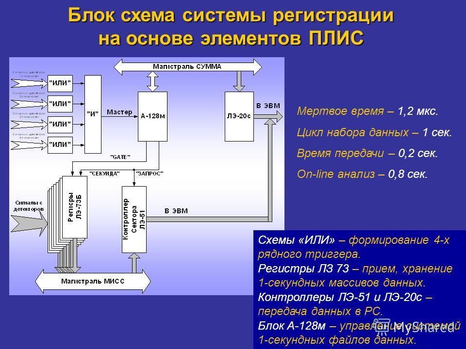 Блок схема системы регистрации на основе элементов ПЛИС Мертвое время – 1,2 мкс. Цикл набора данных – 1 сек. Время передачи – 0,2 сек. On-line анализ – 0,8 сек. Схемы «ИЛИ» – формирование 4-х рядного триггера. Регистры ЛЗ 73 – прием, хранение 1-секун