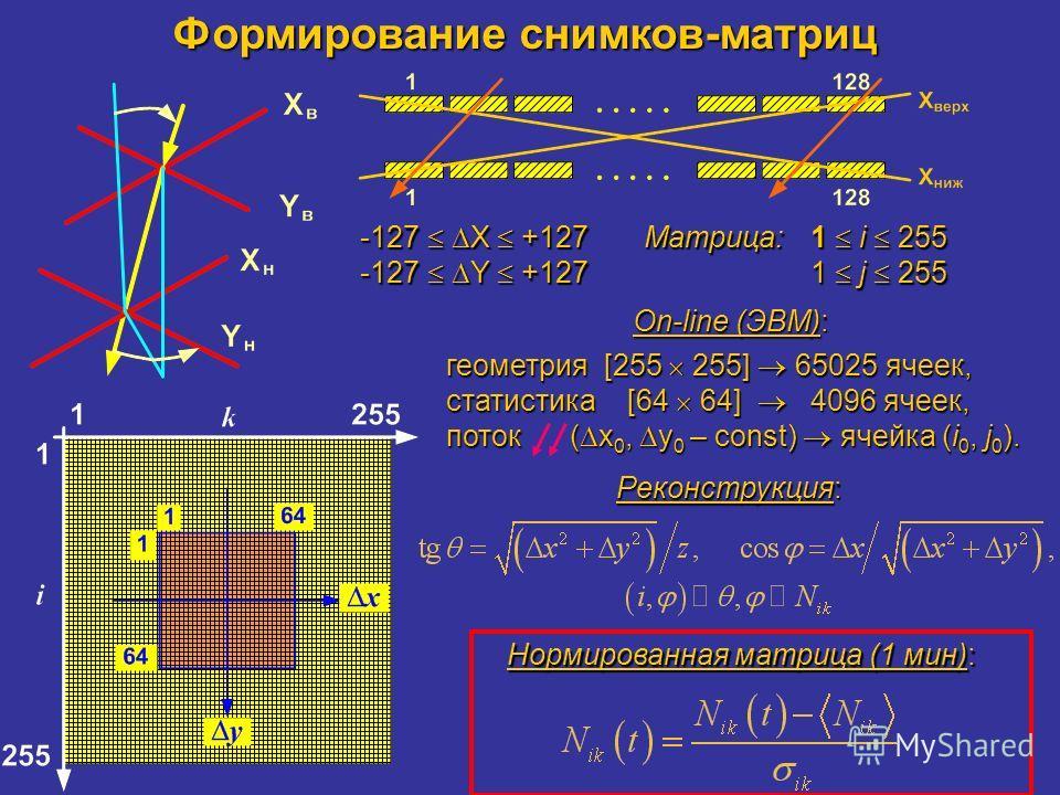 Формирование снимков-матриц -127 X +127 -127 Y +127 Матрица:1 i 255 1 j 255 On-line (ЭВМ): On-line (ЭВМ): геометрия [255 255] 65025 ячеек, статистика [64 64] 4096 ячеек, поток ( x 0, y 0 – const) ячейка (i 0, j 0 ). Реконструкция: Нормированная матри