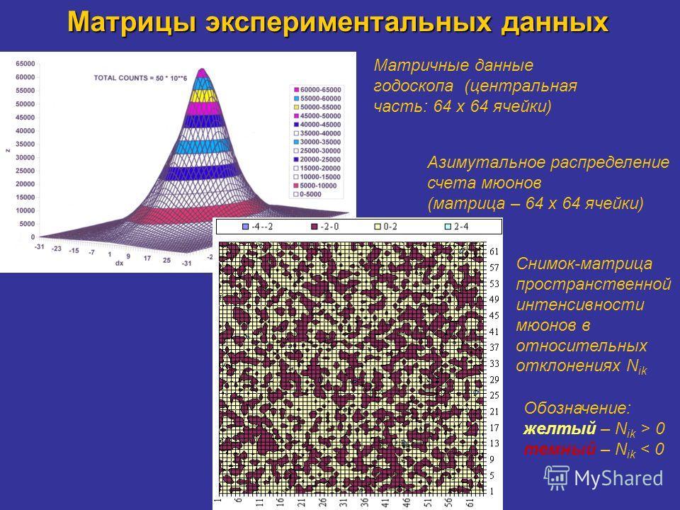 Матрицы экспериментальных данных Матричные данные годоскопа (центральная часть: 64 х 64 ячейки) Азимутальное распределение счета мюонов (матрица – 64 х 64 ячейки) Снимок-матрица пространственной интенсивности мюонов в относительных отклонениях N ik О