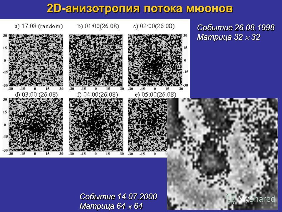 2D-анизотропия потока мюонов Событие 26.08.1998 Матрица 32 32 Событие 14.07.2000 Матрица 64 64
