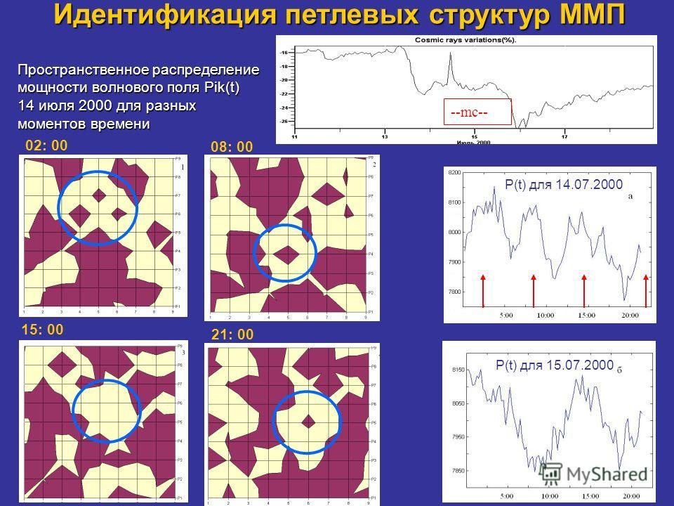 Идентификация петлевых структур ММП Пространственное распределение мощности волнового поля Рik(t) 14 июля 2000 для разных моментов времени --mc-- 02: 00 08: 00 15: 00 21: 00 P(t) для 14.07.2000 P(t) для 15.07.2000