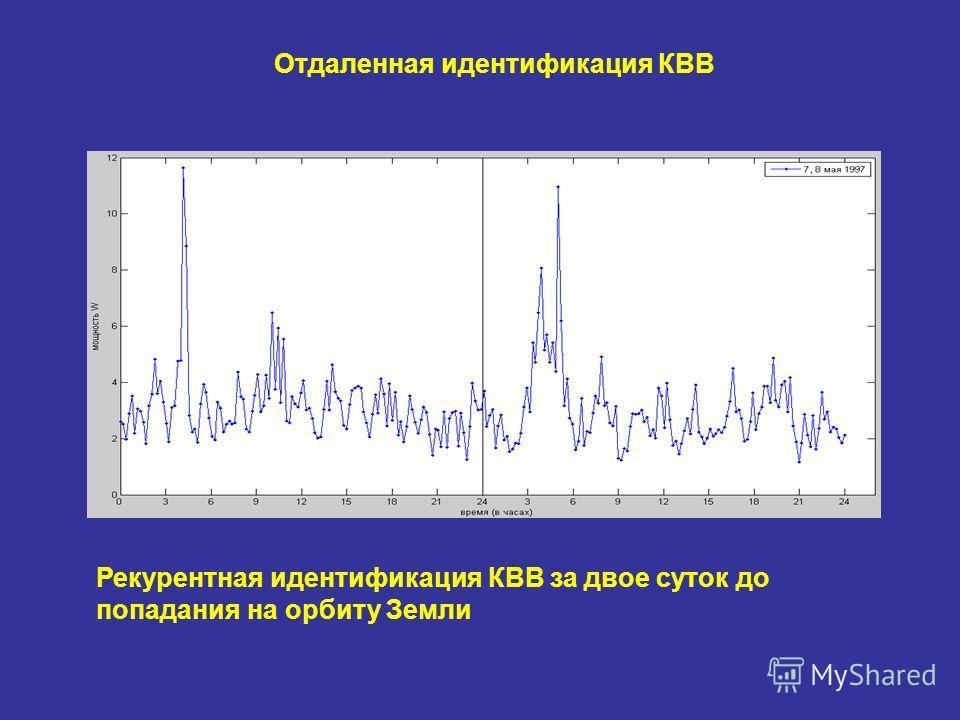 Отдаленная идентификация КВВ Рекурентная идентификация КВВ за двое суток до попадания на орбиту Земли