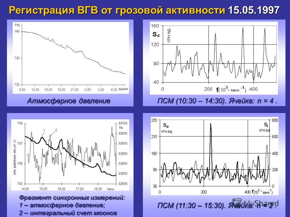 Регистрация ВГВ от грозовой активности 15.05.1997 Атмосферное давление Фрагмент синхронных измерений: 1 – атмосферное давление; 2 – интегральный счет мюонов ПСМ (10:30 – 14:30). Ячейка: n = 4. ПСМ (11:30 – 15:30). Ячейка: n = 2.
