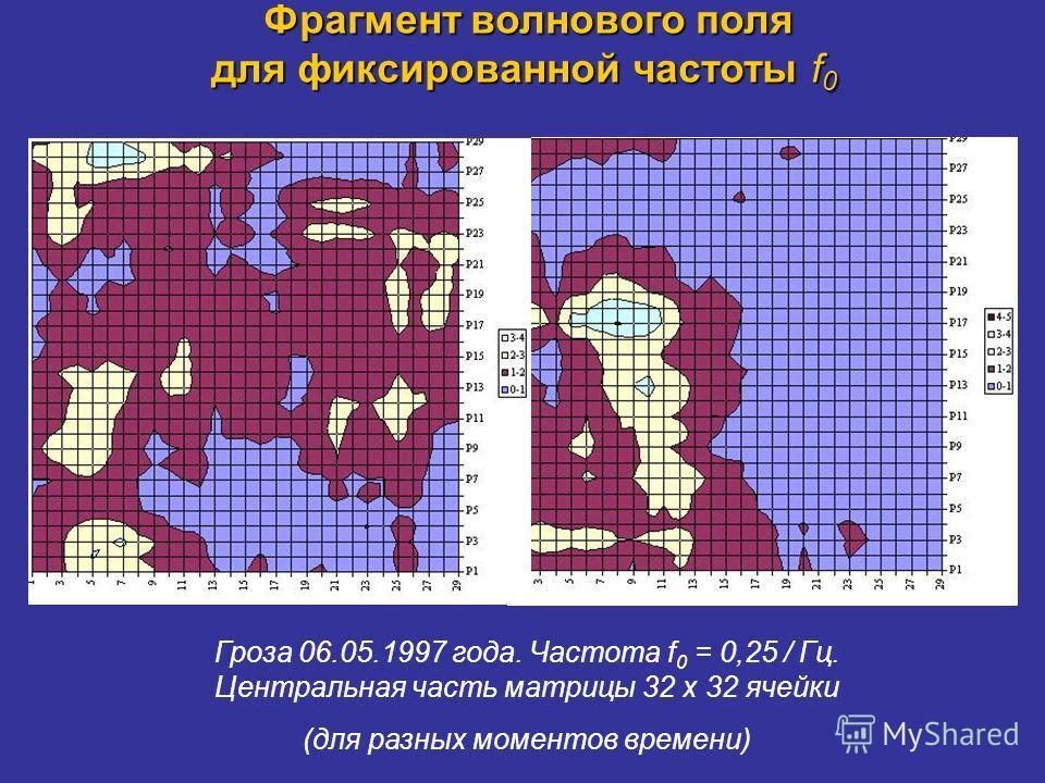 Фрагмент волнового поля для фиксированной частоты f 0 Фрагмент волнового поля для фиксированной частоты f 0 Гроза 06.05.1997 года. Частота f 0 = 0,25 / Гц. Центральная часть матрицы 32 х 32 ячейки (для разных моментов времени)
