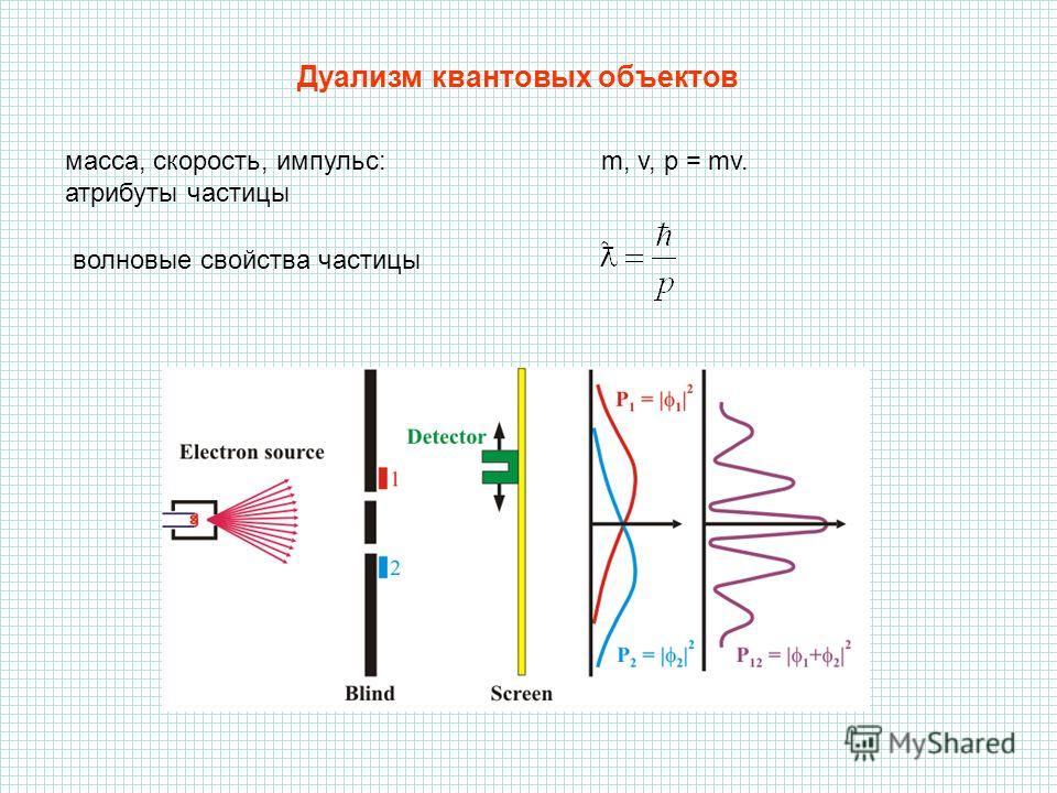 Дуализм квантовых объектов масса, скорость, импульс: m, v, p = mv. атрибуты частицы волновые свойства частицы