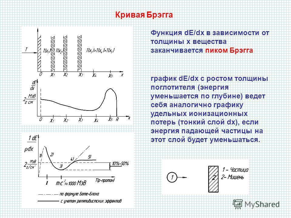 Кривая Брэгга Функция dE/dx в зависимости от толщины х вещества заканчивается пиком Брэгга график dE/dx с ростом толщины поглотителя (энергия уменьшается по глубине) ведет себя аналогично графику удельных ионизационных потерь (тонкий слой dx), если э