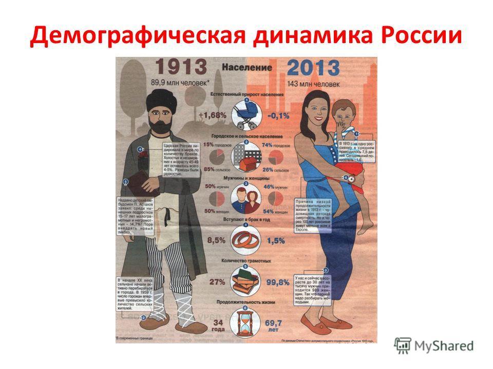 Демографическая динамика России