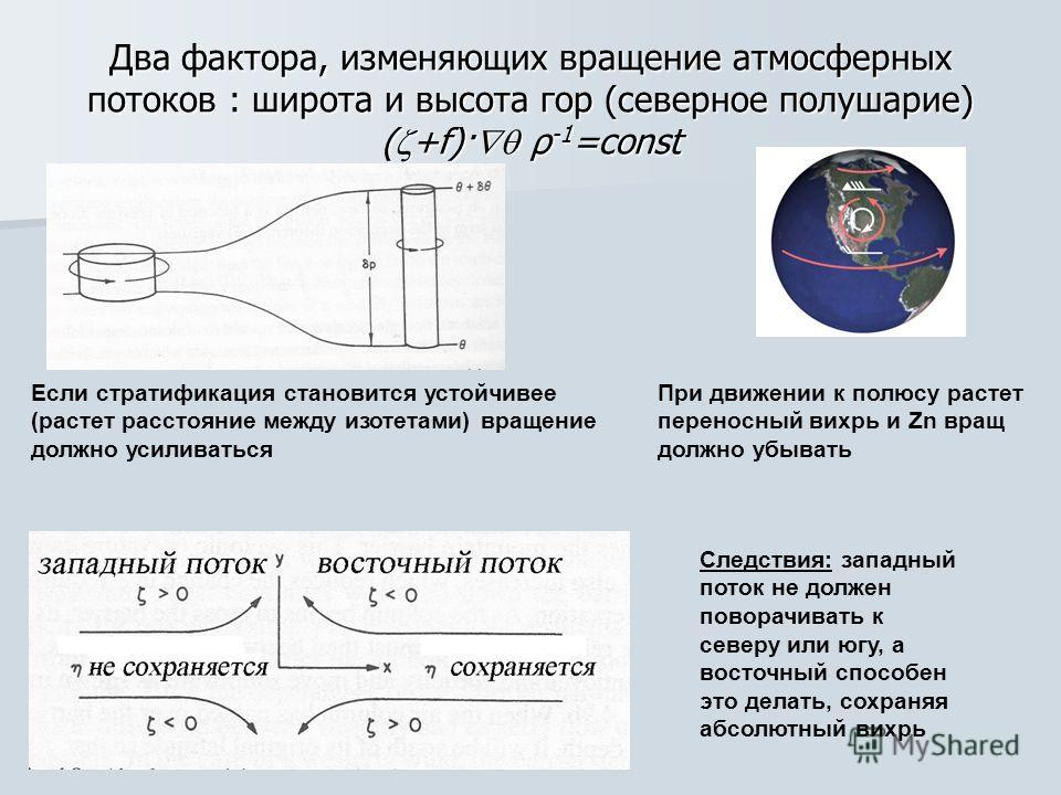 Два фактора, изменяющих вращение атмосферных потоков : широта и высота гор (северное полушарие) ( +f)· ρ -1 =const Если стратификация становится устойчивее (растет расстояние между изотетами) вращение должно усиливаться При движении к полюсу растет п