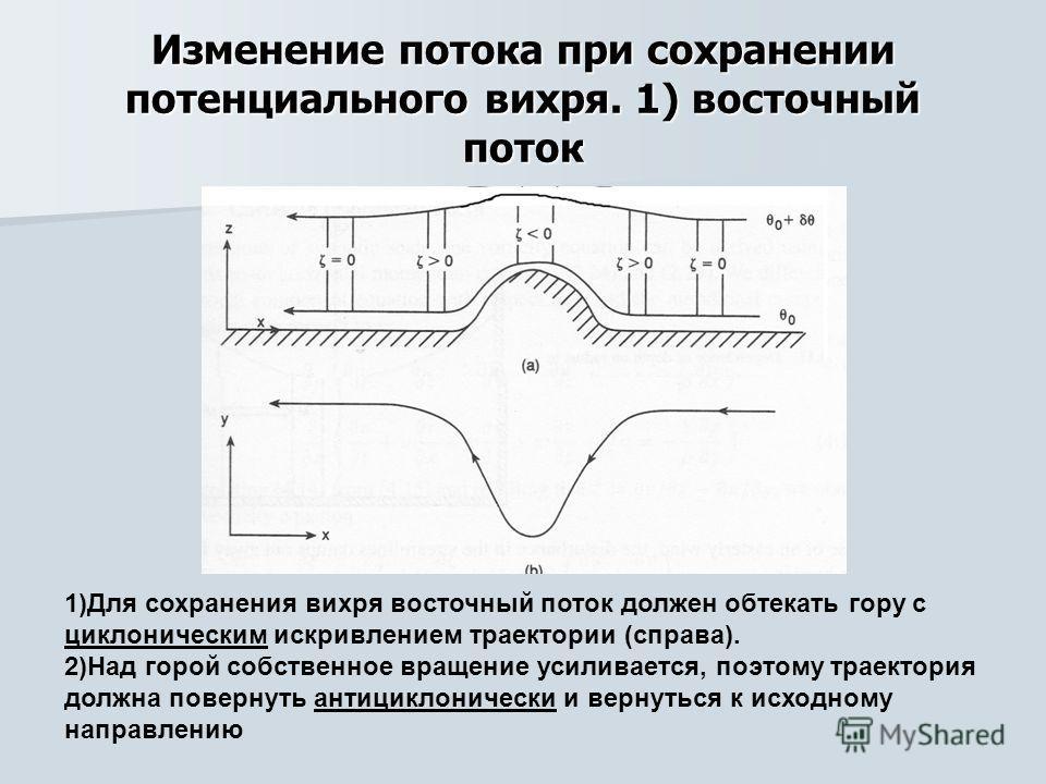 Изменение потока при сохранении потенциального вихря. 1) восточный поток 1)Для сохранения вихря восточный поток должен обтекать гору с циклоническим искривлением траектории (справа). 2)Над горой собственное вращение усиливается, поэтому траектория до