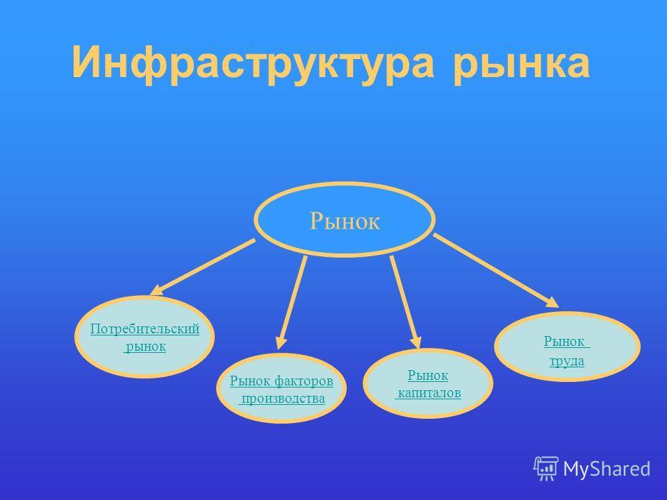 Инфраструктура рынка Рынок Потребительский рынок Рынок факторов производства Рынок капиталов Рынок труда