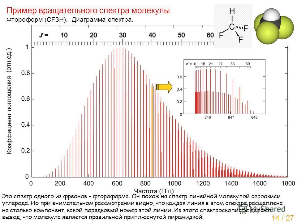 Пример вращательного спектра молекулы Фтороформ (CF3H). Диаграмма спектра. Это спектр одного из фреонов – фтороформа. Он похож на спектр линейной молекулой серо окиси углерода. Но при внимательном рассмотрении видно, что каждая линия в этом спектре р