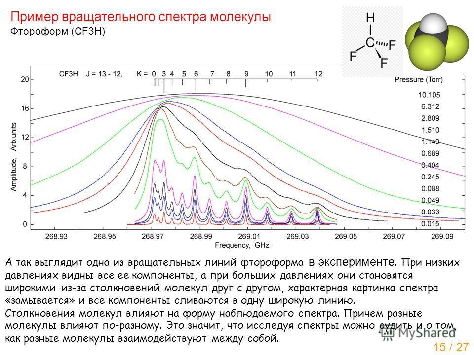 Пример вращательного спектра молекулы Фтороформ (CF3H) А так выглядит одна из вращательных линий фтороформа в эксперименте. При низких давлениях видны все ее компоненты, а при больших давлениях они становятся широкими из-за столкновений молекул друг