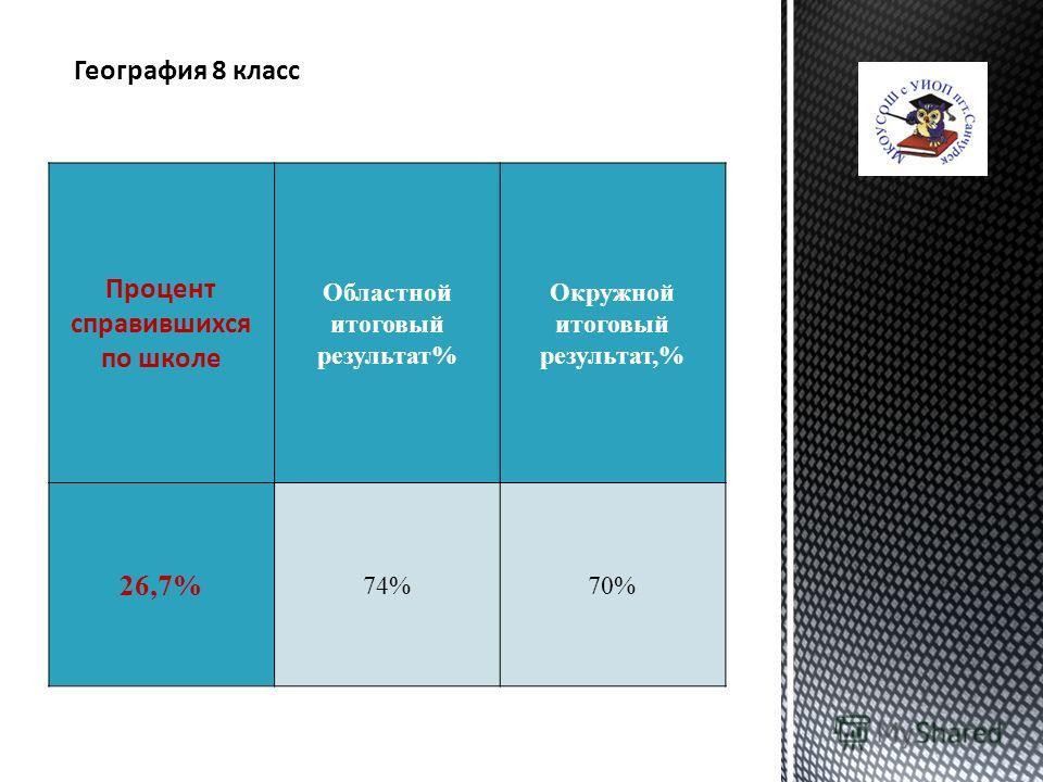 География 8 класс Процент справившихся по школе Областной итоговый результат% Окружной итоговый результат,% 26,7% 74%70%