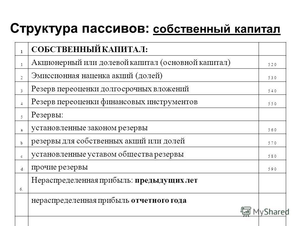 Структура пассивов: собственный капитал 1 СОБСТВЕННЫЙ КАПИТАЛ: 1 Акционерный или долевой капитал (основной капитал) 5 2 0 2 Эмиссионная наценка акций (долей) 5 3 0 3 Резерв переоценки долгосрочных вложений 5 4 0 4 Резерв переоценки финансовых инструм