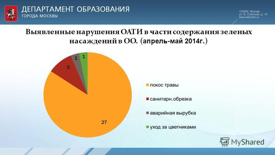 Выявленные нарушения ОАТИ в части содержания зеленых насаждений в ОО. ( апрель-май 2014 г.)