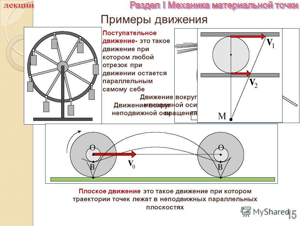 Примеры движения Поступательное движение- это такое движение при котором любой отрезок при движении остается параллельным самому себе Движение вокруг неподвижной оси Плоское движение это такое движение при котором траектории точек лежат в неподвижных