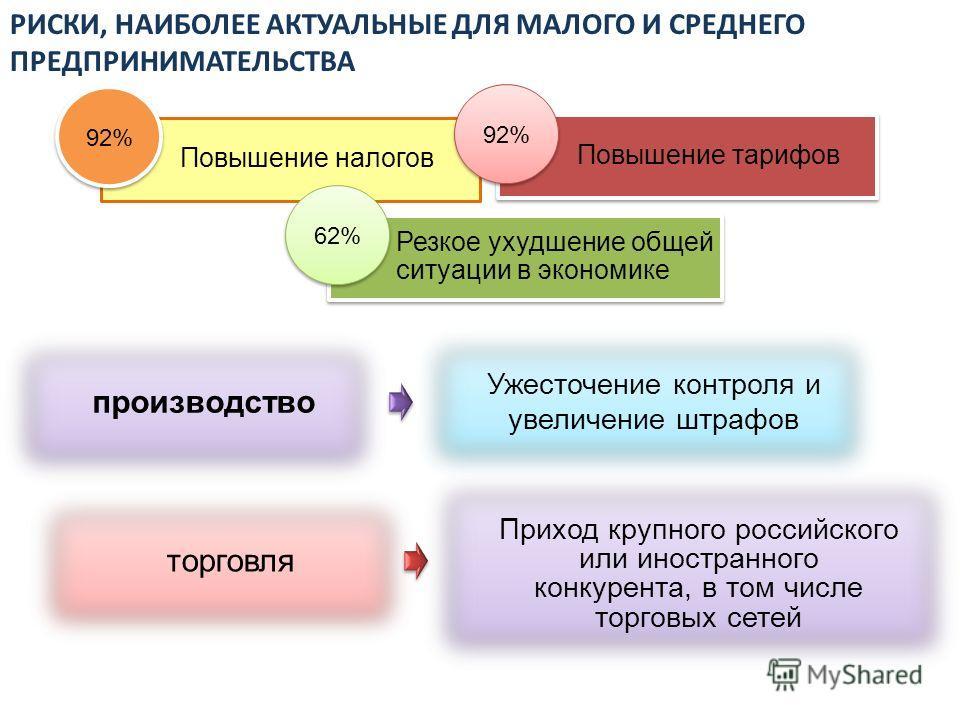 РИСКИ, НАИБОЛЕЕ АКТУАЛЬНЫЕ ДЛЯ МАЛОГО И СРЕДНЕГО ПРЕДПРИНИМАТЕЛЬСТВА 92% Повышение налогов производство Ужесточение контроля и увеличение штрафов Приход крупного российского или иностранного конкурента, в том числе торговых сетей 92% Повышение тарифо