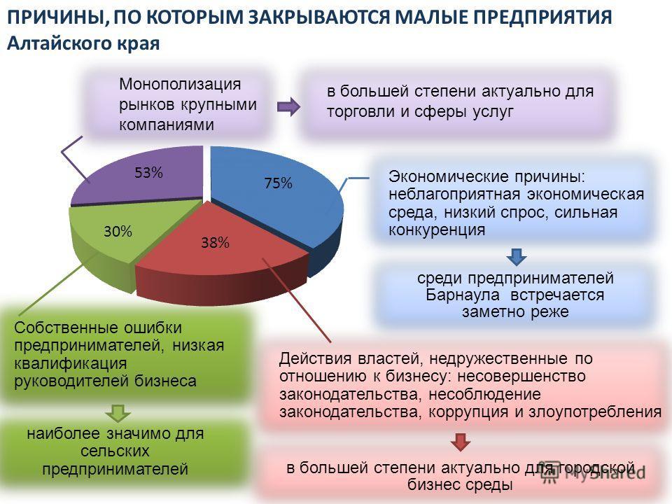 Экономические причины: неблагоприятная экономическая среда, низкий спрос, сильная конкуренция среди предпринимателей Барнаула встречается заметно реже Монополизация рынков крупными компаниями в большей степени актуально для торговли и сферы услуг Соб