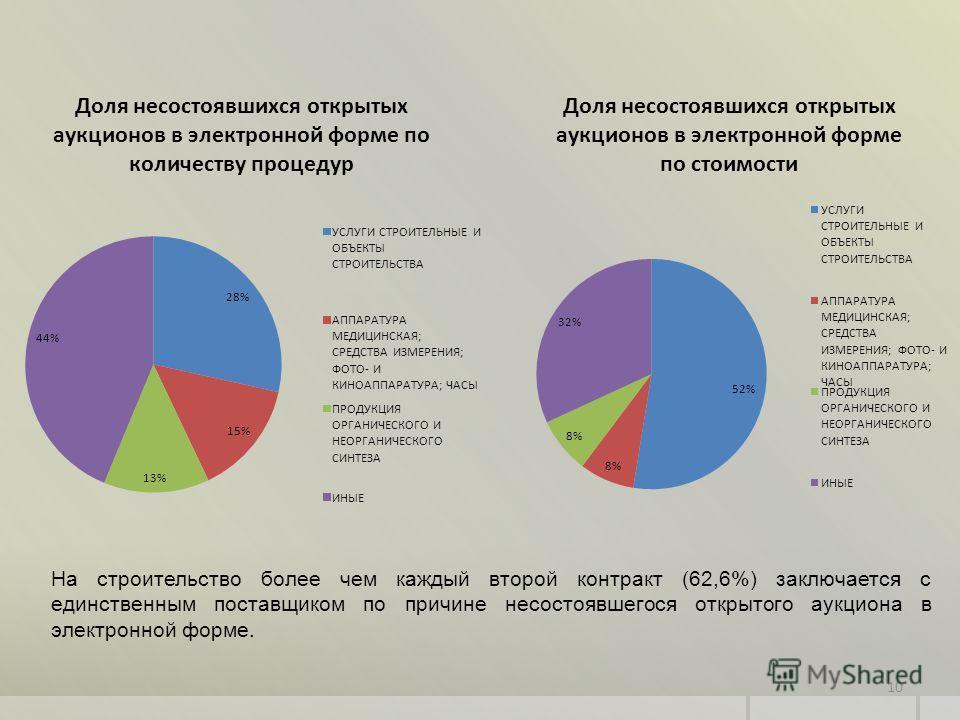 10 На строительство более чем каждый второй контракт (62,6%) заключается с единственным поставщиком по причине несостоявшегося открытого аукциона в электронной форме.